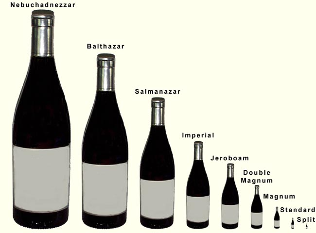 Bottlesizes